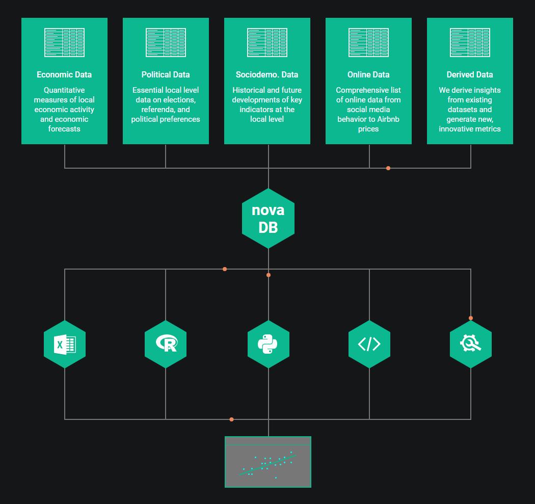 Easy Access to Big Data - Novalytica
